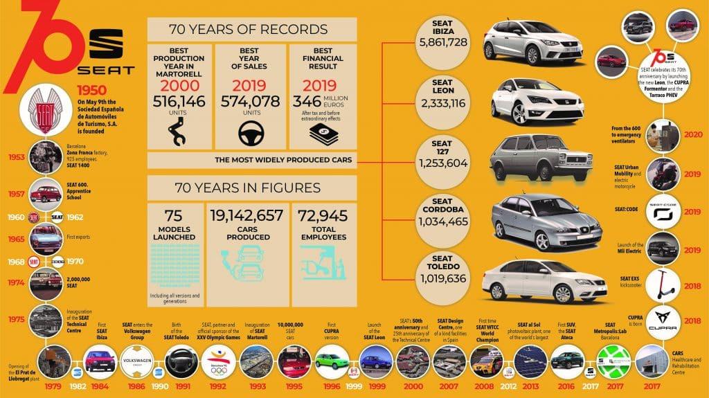 SEATs 70 åriga historia